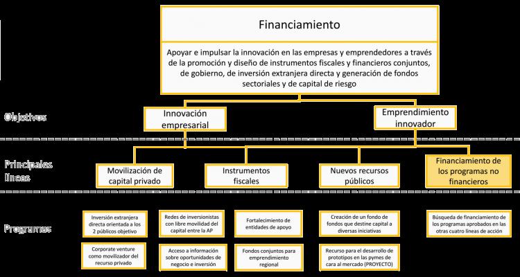 financiamiento2