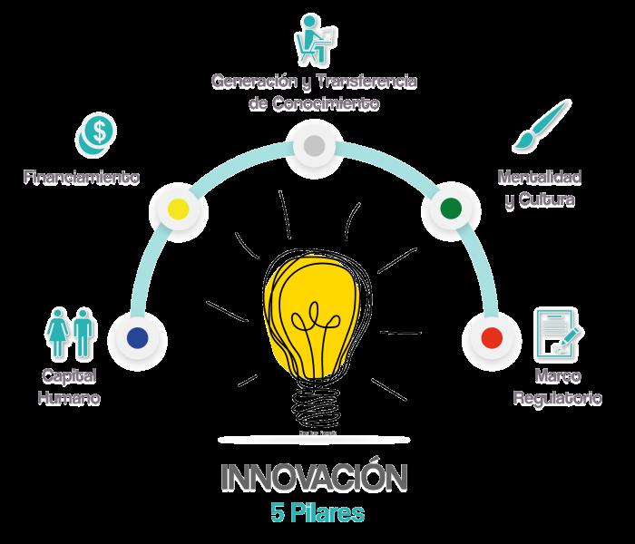 innovacion_pilares_3