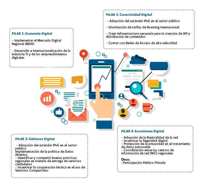 economía-digital
